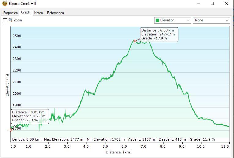 Elpoca-Creek-Hill-graph