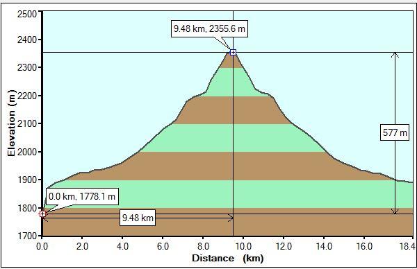 SouthMolarPass profile