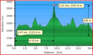 Citadel Pass Profile