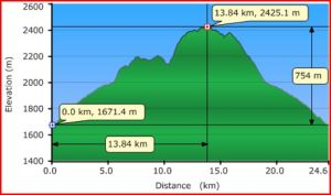 Healy Pass Profile