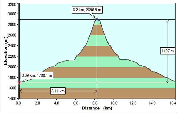Mt Redoubt Profile
