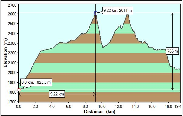 Opabin Traverse Profile